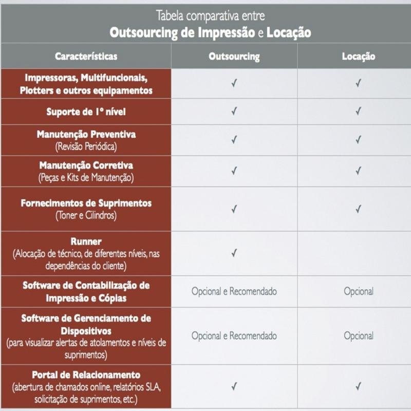 Outsourcing de Impressão Lexmark Sé - Outsourcing de Impressão Samsung
