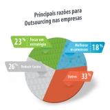serviço de outsourcing de impressão para escritório Vila Maria